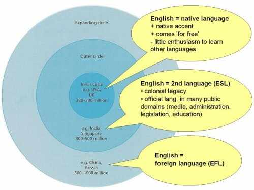 should the world rely on english as a lingua franca Also, one should not forget that english as a second language (esl)   ultimately, the usefulness of english, or any lingua franca for that  so many filler  phrases you can rely on when the language collapses under your feet.
